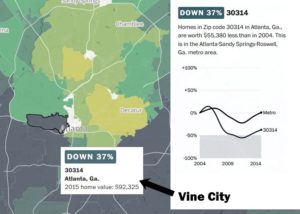 Vine City home values