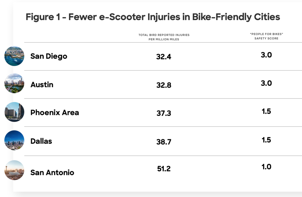 Cities with fewer e-scooter injuries