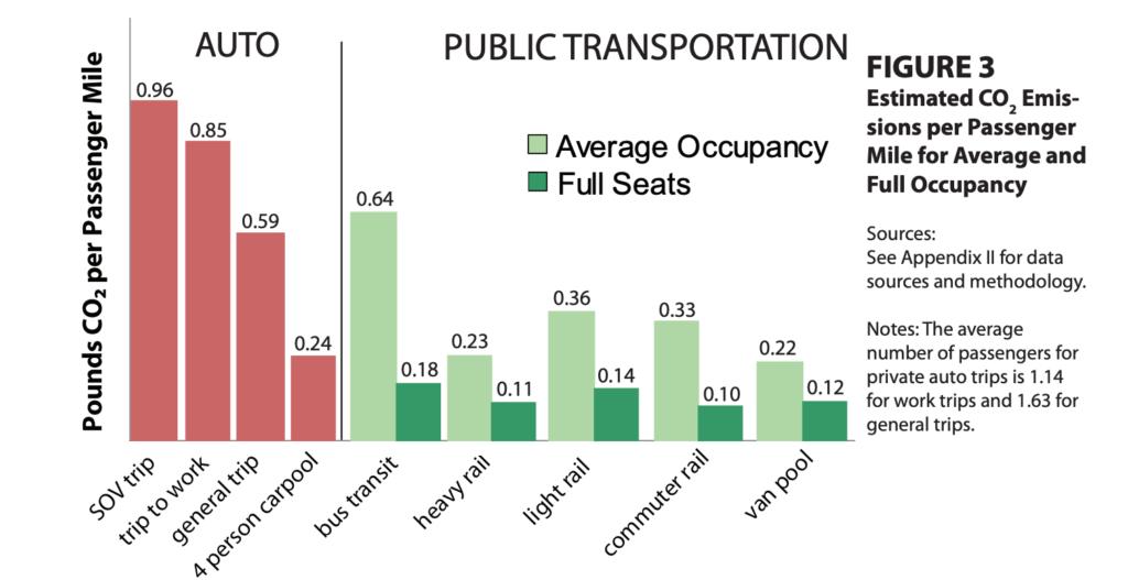 Public transportation emissions